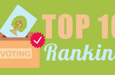 Online-Abstimmung: Deutschlands attraktivste Baumhaushotels im Ranking